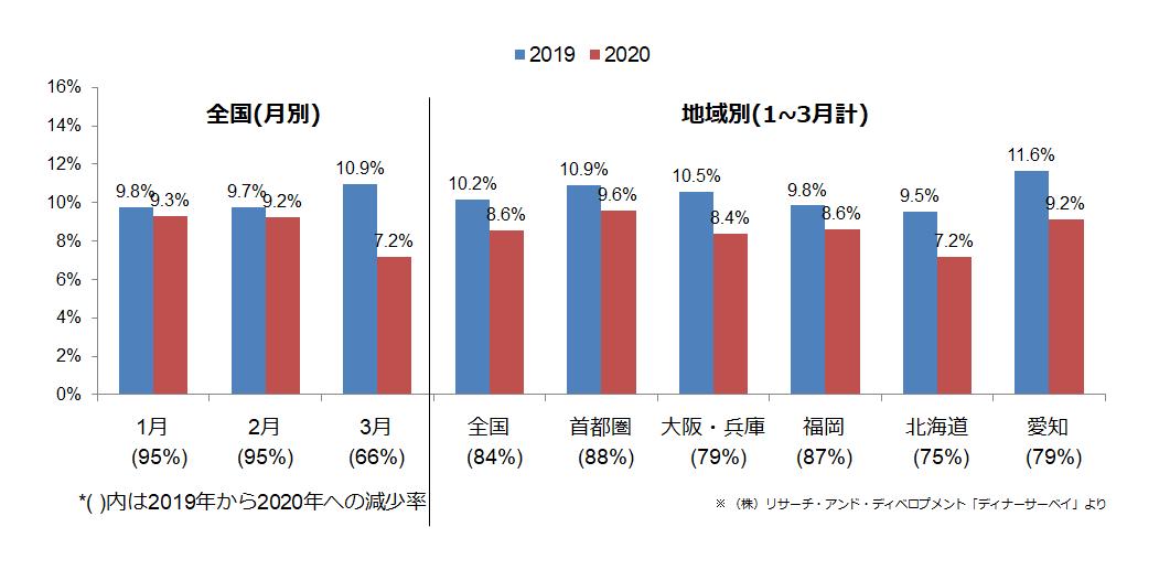 (図1)夕食時外食率の年次変化